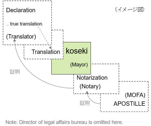 Apostille on translation of Koseki