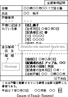 Image of Marriage Certificate in Japan